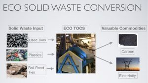 ECO Integrated Technologies Solid Waste